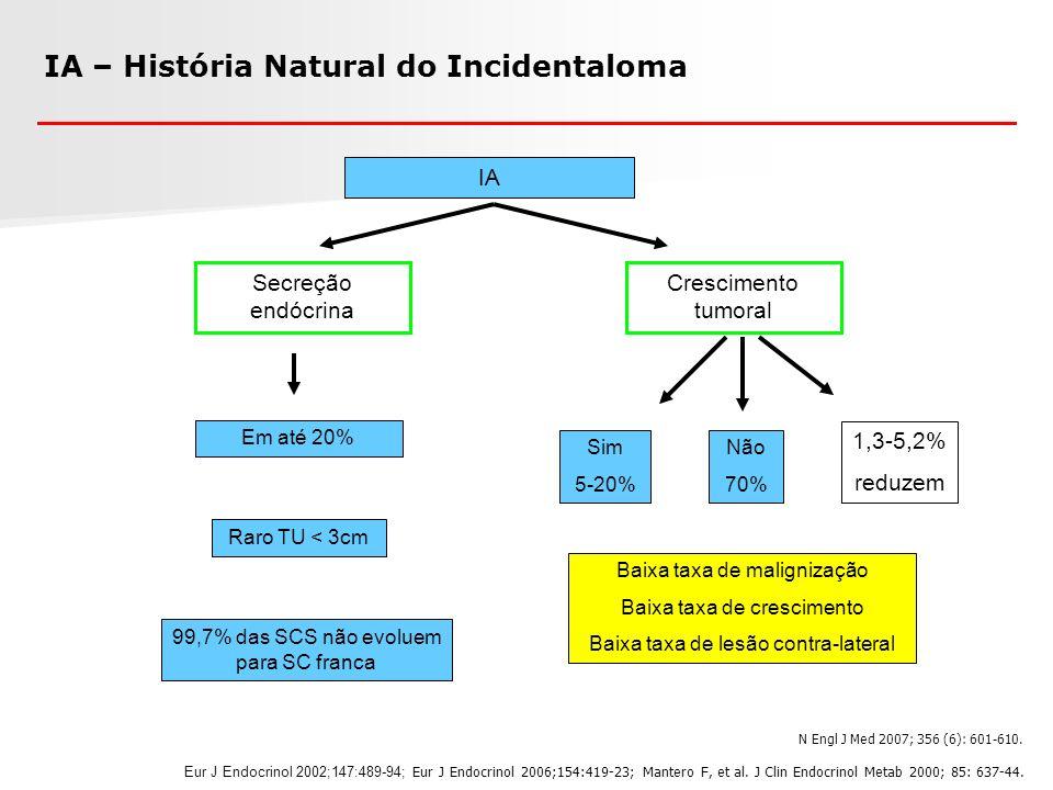 IA – História Natural do Incidentaloma IA 1,3-5,2% reduzem Crescimento tumoral Sim 5-20% Não 70% Em até 20% 99,7% das SCS não evoluem para SC franca R