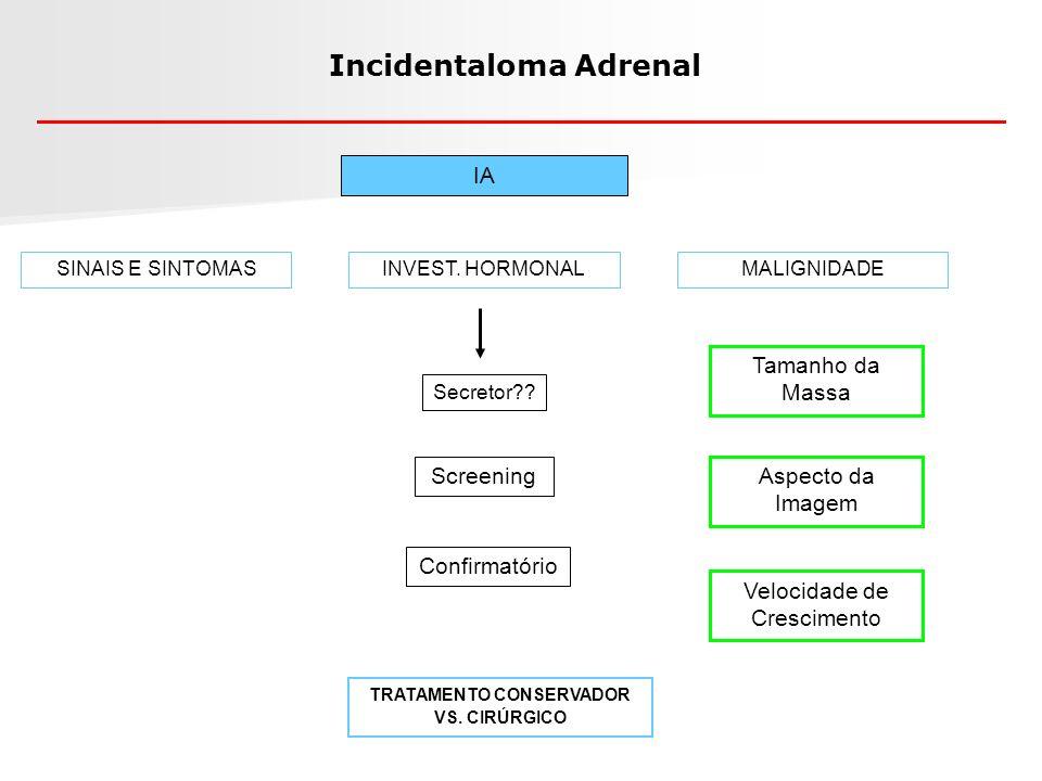Incidentaloma Adrenal IA ADENOMA 7.5% das autópsias Bordas regulares; Não secretor; Média de 2-3 cm 65% tem < 4cm Secretor: cortisol (5-47%) aldosterona (1,8%) SINAIS E SINTOMAS CARCINOMAFEOCROMOCITOMA METÁSTASE Bordas irregulares; denso Secretor em 94%; Raro < 4 cm: 2% 4% dos IA Média de 7,5cm 25% > 6cm 90% > 4cm Cerca de 8% dos IA Bordas irregulares; 50% não sintomático Média de 5cm 73% dos Tu > 4 cm Cerca de 2,5% dos IA Bordas irregulares; HP de CA: 50% é meta; Bilateral Origem: pulmão, rim, colo N Engl J Med 2007; 356 (6): 601-610 Mantero F, et al.