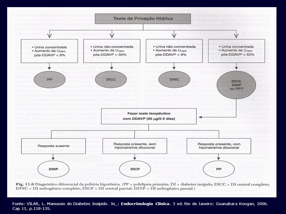 Fonte: VILAR, L. Manuseio do Diabetes Insípido. In_: Endocrinologia Clínica. 3 ed. Rio de Janeiro: Guanabara Koogan, 2006. Cap 11, p.118-135.