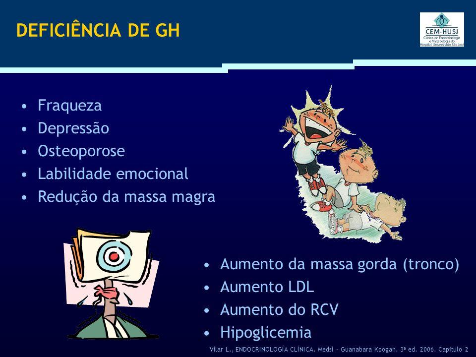 DEFICIÊNCIA DE GH Fraqueza Depressão Osteoporose Labilidade emocional Redução da massa magra Aumento da massa gorda (tronco) Aumento LDL Aumento do RC