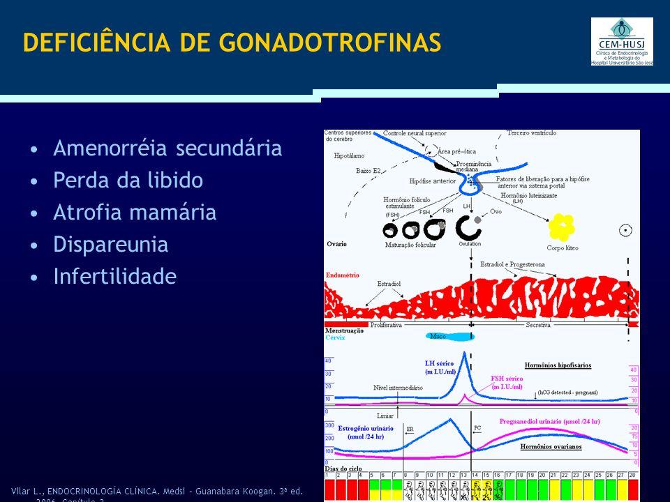 DEFICIÊNCIA DE GONADOTROFINAS Amenorréia secundária Perda da libido Atrofia mamária Dispareunia Infertilidade Vilar L., ENDOCRINOLOGÍA CLÍNICA. Medsi