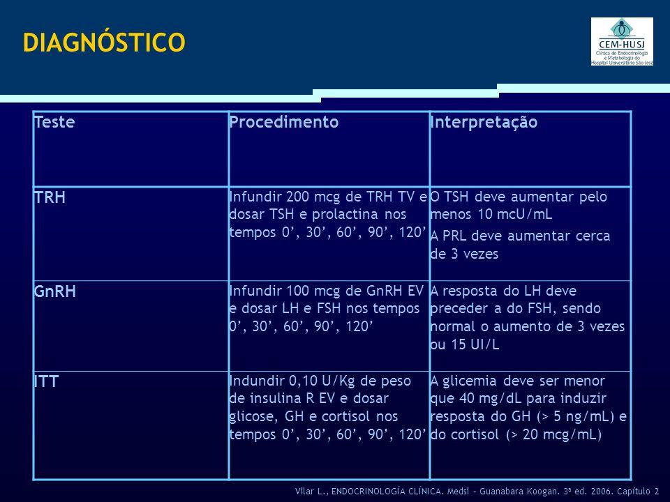DIAGNÓSTICO TesteProcedimentoInterpretação TRH Infundir 200 mcg de TRH TV e dosar TSH e prolactina nos tempos 0, 30, 60, 90, 120 O TSH deve aumentar p