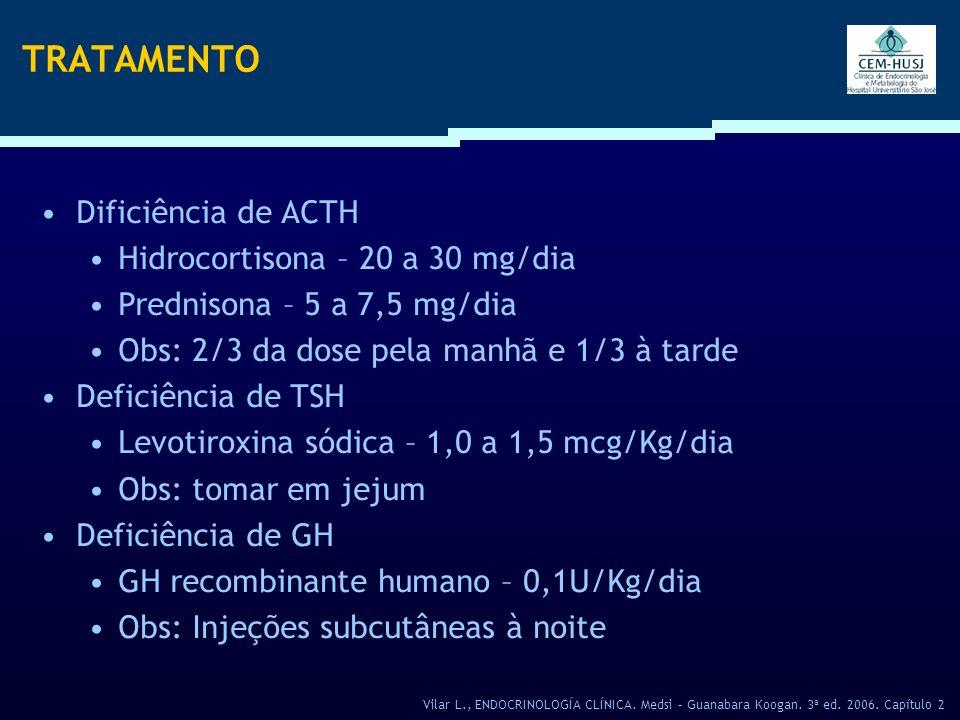TRATAMENTO Dificiência de ACTH Hidrocortisona – 20 a 30 mg/dia Prednisona – 5 a 7,5 mg/dia Obs: 2/3 da dose pela manhã e 1/3 à tarde Deficiência de TS