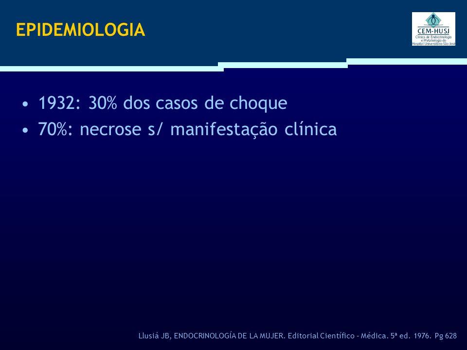 EPIDEMIOLOGIA Llusiá JB, ENDOCRINOLOGÍA DE LA MUJER. Editorial Científico – Médica. 5ª ed. 1976. Pg 628 1932: 30% dos casos de choque 70%: necrose s/