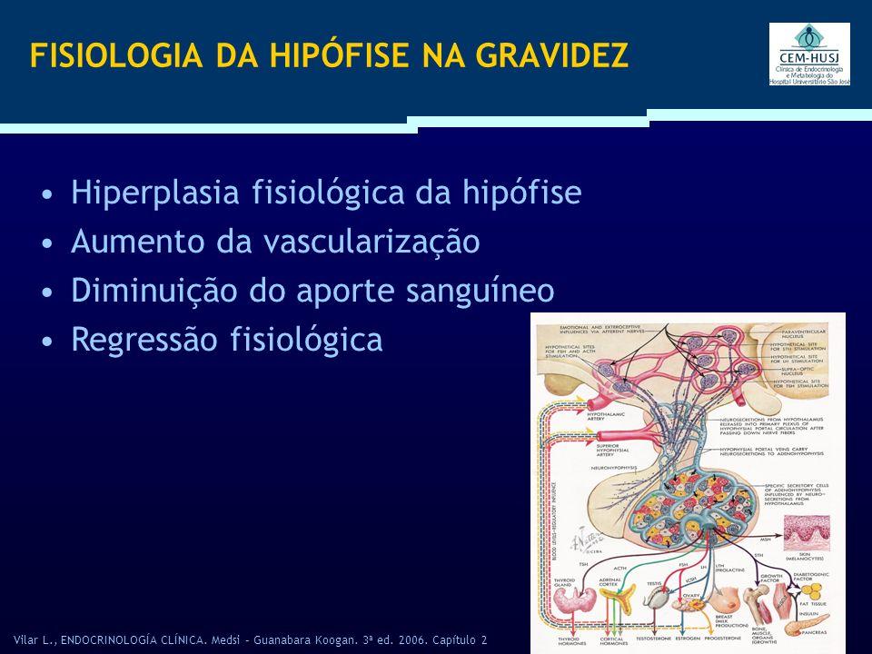 FISIOPATOLOGIA Diminuição do aporte sangüíneo Vasoespasmo das arteríolas Isquemia prolongada da hipófise Necrose hipofisária Pan-hipopituitarismo Vilar L., ENDOCRINOLOGÍA CLÍNICA.