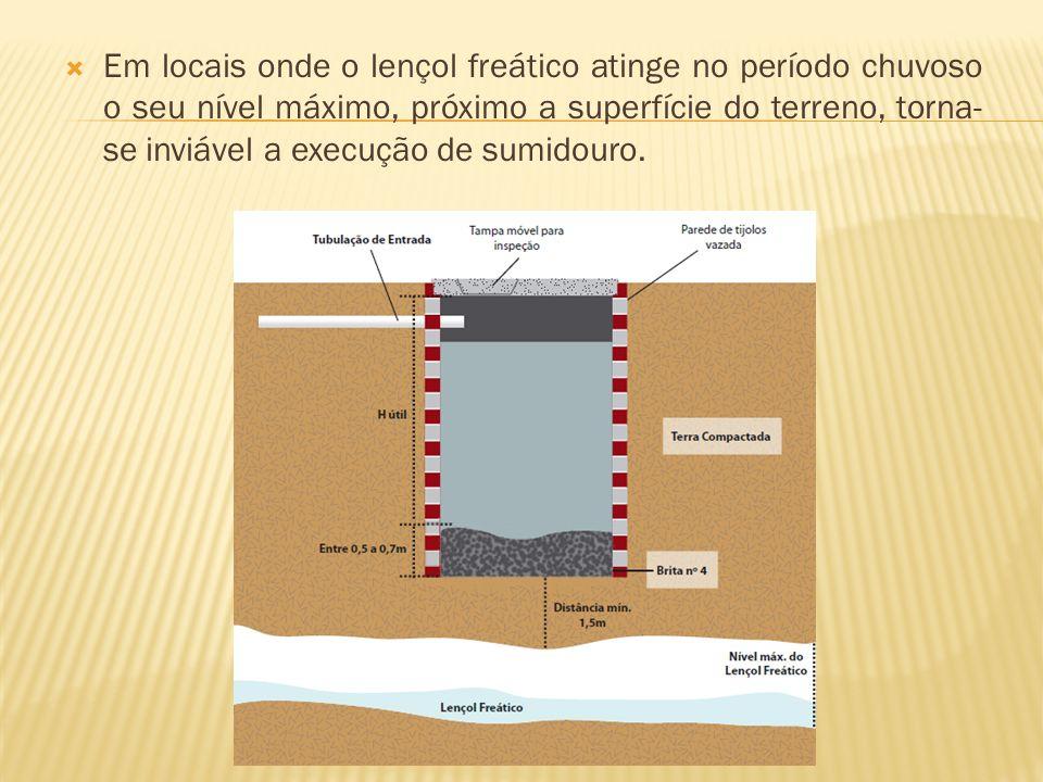Em locais onde o lençol freático atinge no período chuvoso o seu nível máximo, próximo a superfície do terreno, torna- se inviável a execução de sumidouro.