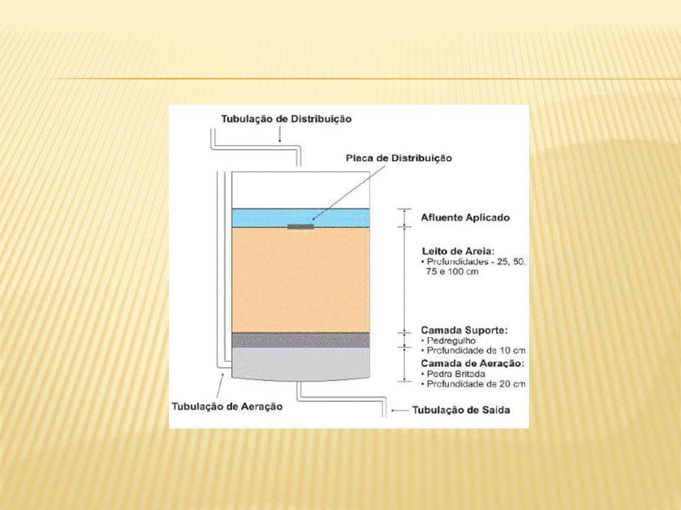 O filtro de areia deve ser operado de modo a manter condição aeróbia no seu interior.