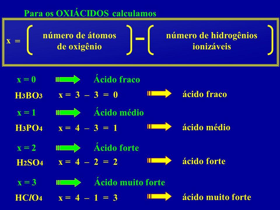 Para os OXIÁCIDOS calculamos x número de átomos de oxigênio = número de hidrogênios ionizáveis x = 0Ácido fraco x = 1Ácido médio x = 2Ácido forte x = 3Ácido muito forte H 3 BO 3 x = 3 – 3 = 0 ácido fraco H 3 PO 4 x = 4 – 3 = 1 ácido médio H 2 SO 4 x = 4 – 2 = 2 ácido forte x = 4 – 1 = 3 ácido muito forte HClO 4