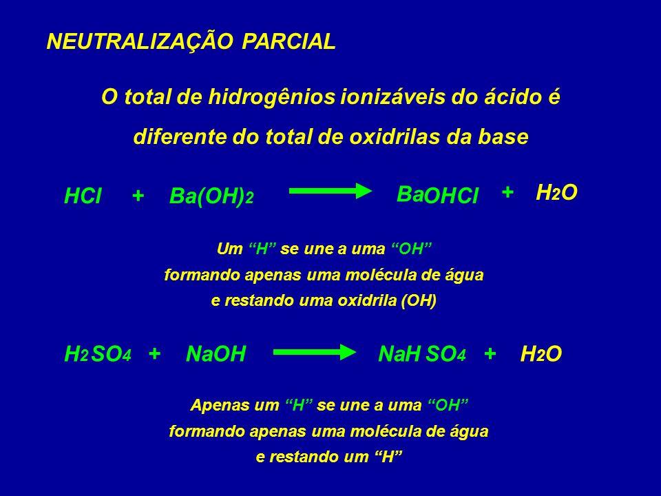 Na OH H Cl SO 4 Ba NEUTRALIZAÇÃO PARCIAL O total de hidrogênios ionizáveis do ácido é diferente do total de oxidrilas da base H2OH2O+ (OH) 2 BaHCl+ Um H se une a uma OH formando apenas uma molécula de água e restando uma oxidrila (OH) OHNaH2H2 SO 4 +H2OH2O+ Apenas um H se une a uma OH formando apenas uma molécula de água e restando um H