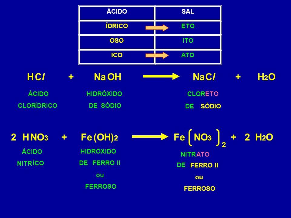 OHNaClCl HClCl+H2OH2O+ ÁCIDOHIDRÓXIDOCLORETO SÓDIO ATOICO ITOOSO ETOÍDRICO SALÁCIDO ÍDRICO CLOR SÓDIODE (OH) 2 Fe HNO 3 +H2OH2O+22 2 ÁCIDO ÍCO NITR HIDRÓXIDO FERRO IIDE FERROSO ou NITRATO DE FERRO II FERROSO ou