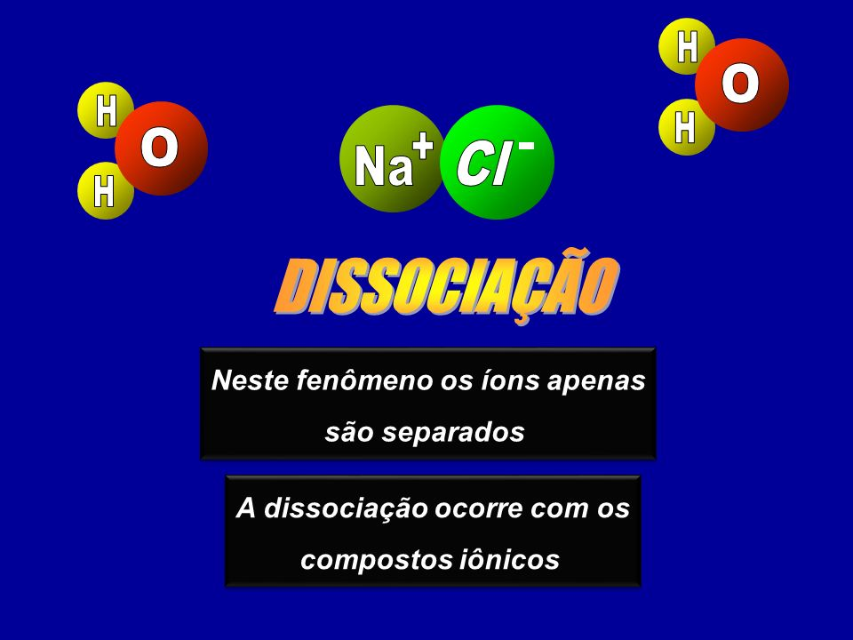 Neste fenômeno os íons apenas são separados Neste fenômeno os íons apenas são separados A dissociação ocorre com os compostos iônicos A dissociação ocorre com os compostos iônicos
