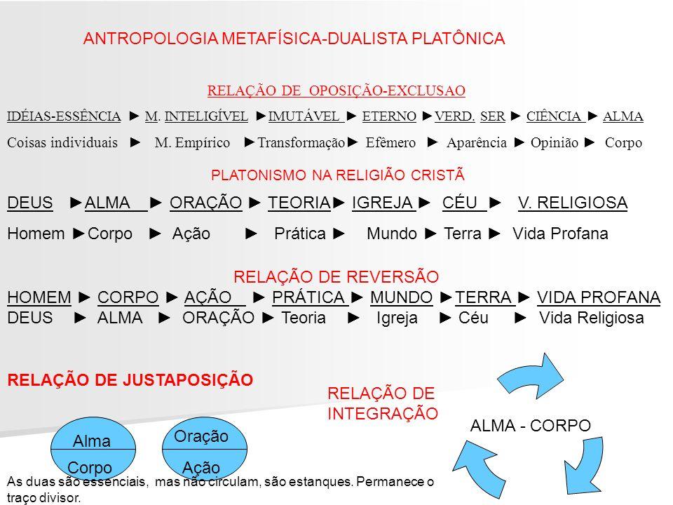 ANTROPOLOGIA METAFÍSICA-DUALISTA PLATÔNICA RELAÇÃO DE OPOSIÇÃO-EXCLUSAO IDÉIAS-ESSÊNCIA M. INTELIGÍVEL IMUTÁVEL ETERNO VERD. SER CIÊNCIA ALMA Coisas i