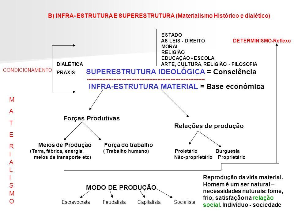 B) INFRA- ESTRUTURA E SUPERESTRUTURA (Materialismo Histórico e dialético) ESTADO AS LEIS - DIREITODETERMINISMO-Reflexo MORAL RELIGIÃO EDUCAÇÃO - ESCOL
