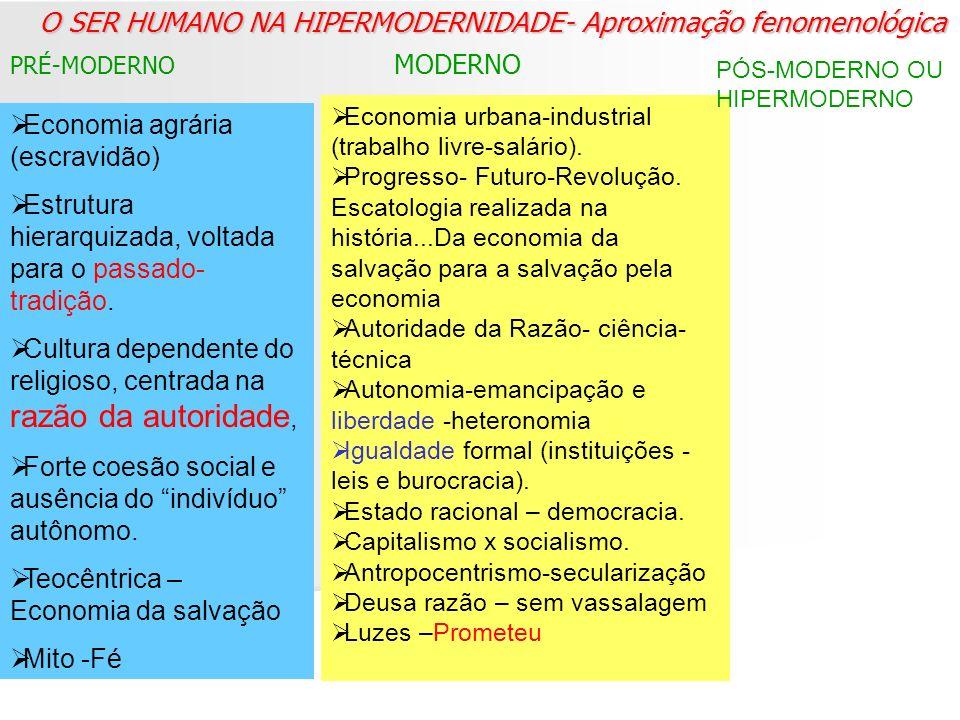 O SER HUMANO NA HIPERMODERNIDADE- Aproximação fenomenológica PRÉ-MODERNO MODERNO Economia urbana-industrial (trabalho livre-salário). Progresso- Futur