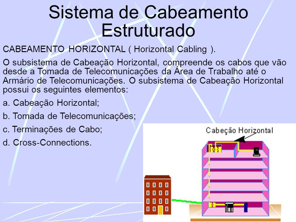 Sistema de Cabeamento Estruturado CABEAMENTO HORIZONTAL ( Horizontal Cabling ).