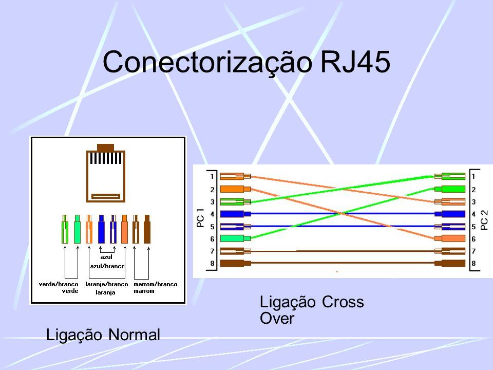 Conectorização RJ45 Ligação Normal Ligação Cross Over