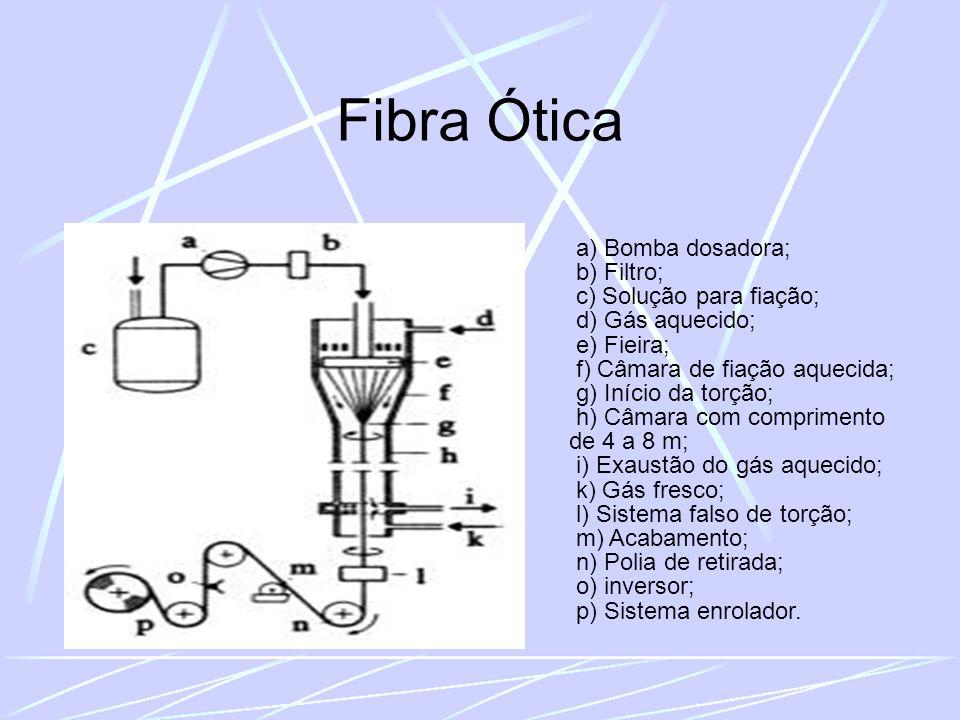 a) Bomba dosadora; b) Filtro; c) Solução para fiação; d) Gás aquecido; e) Fieira; f) Câmara de fiação aquecida; g) Início da torção; h) Câmara com comprimento de 4 a 8 m; i) Exaustão do gás aquecido; k) Gás fresco; l) Sistema falso de torção; m) Acabamento; n) Polia de retirada; o) inversor; p) Sistema enrolador.