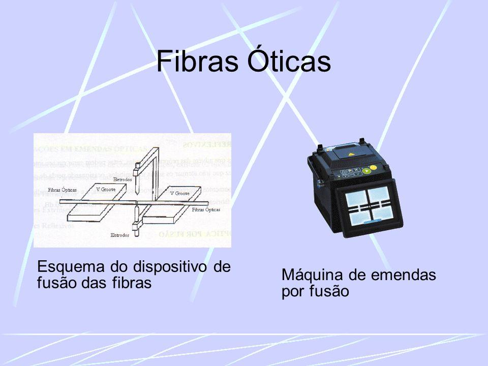 Fibras Óticas Esquema do dispositivo de fusão das fibras Máquina de emendas por fusão