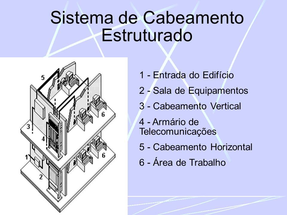 Sistema de Cabeamento Estruturado 1 - Entrada do Edifício 2 - Sala de Equipamentos 3 - Cabeamento Vertical 4 - Armário de Telecomunicações 5 - Cabeamento Horizontal 6 - Área de Trabalho