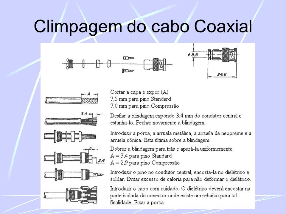 Climpagem do cabo Coaxial