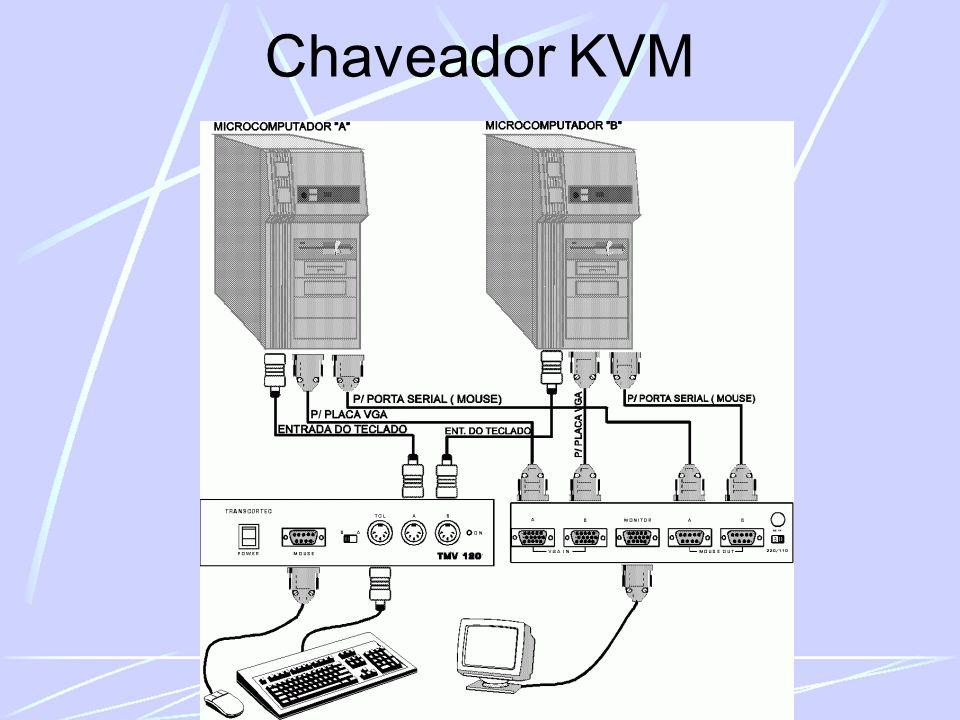 Chaveador KVM