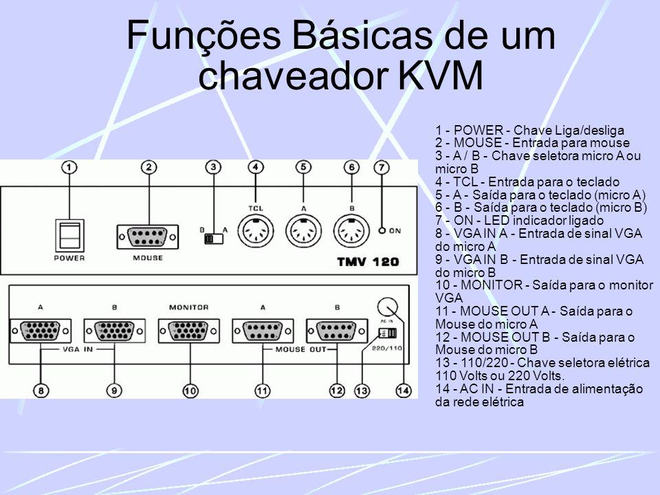 Funções Básicas de um chaveador KVM 1 - POWER - Chave Liga/desliga 2 - MOUSE - Entrada para mouse 3 - A / B - Chave seletora micro A ou micro B 4 - TCL - Entrada para o teclado 5 - A - Saída para o teclado (micro A) 6 - B - Saída para o teclado (micro B) 7 - ON - LED indicador ligado 8 - VGA IN A - Entrada de sinal VGA do micro A 9 - VGA IN B - Entrada de sinal VGA do micro B 10 - MONITOR - Saída para o monitor VGA 11 - MOUSE OUT A - Saída para o Mouse do micro A 12 - MOUSE OUT B - Saída para o Mouse do micro B 13 - 110/220 - Chave seletora elétrica 110 Volts ou 220 Volts.
