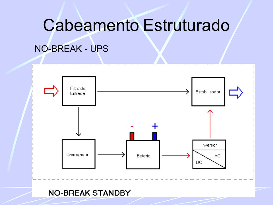 Cabeamento Estruturado NO-BREAK - UPS