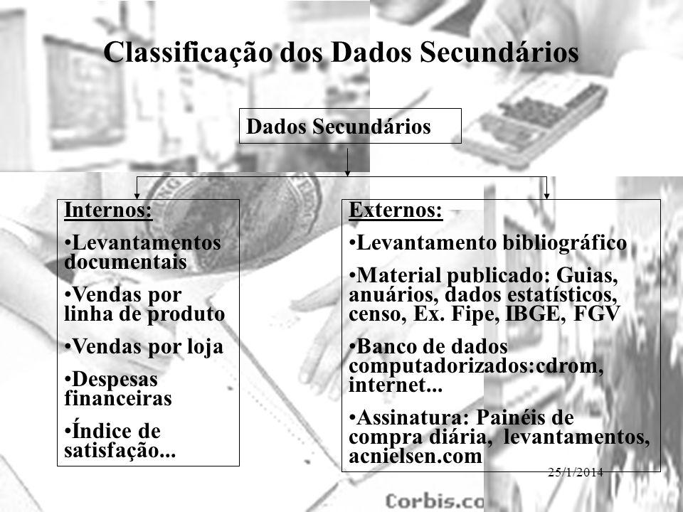 25/1/2014 Classificação dos Dados Secundários Dados Secundários Internos: Levantamentos documentais Vendas por linha de produto Vendas por loja Despes