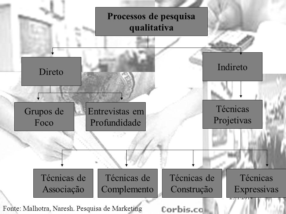 25/1/2014 Processos de pesquisa qualitativa Direto Grupos de Foco Entrevistas em Profundidade Técnicas de Associação Técnicas de Complemento Técnicas