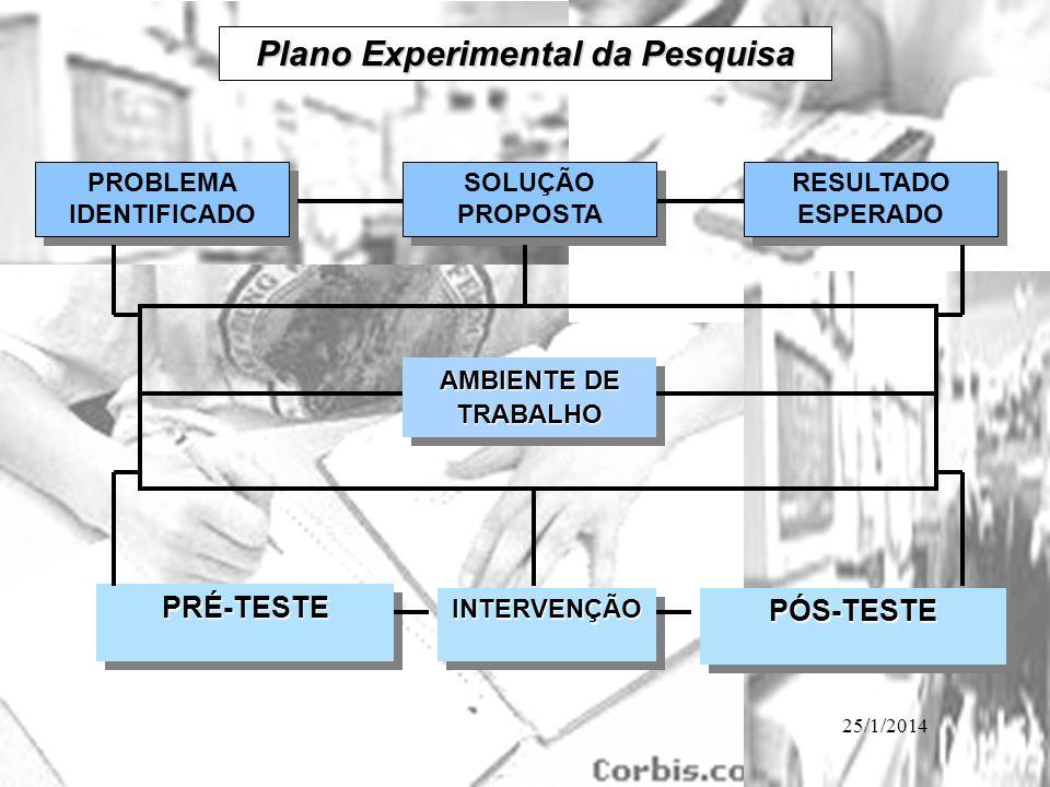 25/1/2014 PROBLEMA IDENTIFICADO PRÉ-TESTEPRÉ-TESTE SOLUÇÃO PROPOSTA RESULTADO ESPERADO AMBIENTE DE TRABALHO INTERVENÇÃOINTERVENÇÃOPÓS-TESTEPÓS-TESTE P
