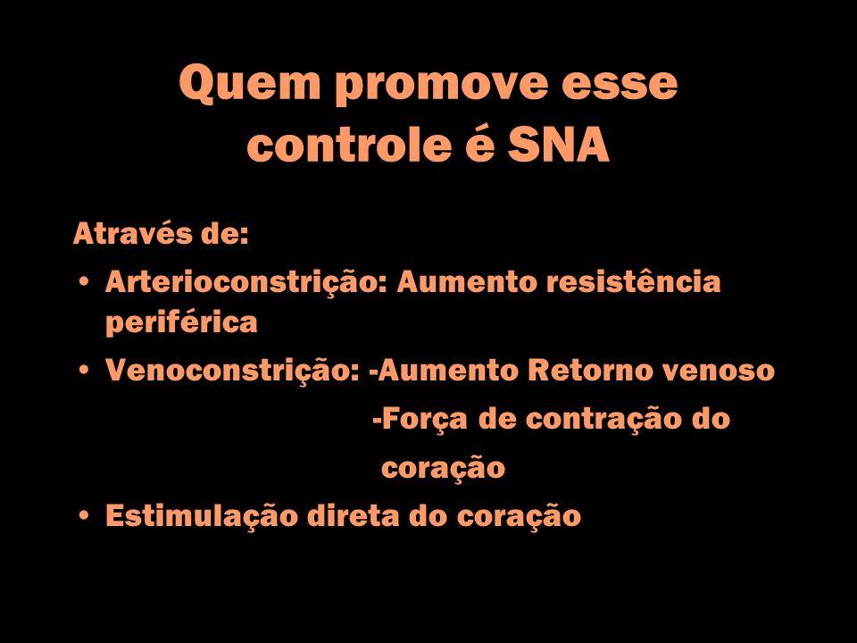 Quem promove esse controle é SNA Através de: Arterioconstrição: Aumento resistência periférica Venoconstrição: -Aumento Retorno venoso -Força de contr