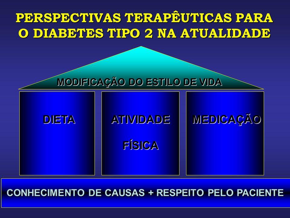 PERSPECTIVAS TERAPÊUTICAS PARA O DIABETES TIPO 2 NA ATUALIDADE MODIFICAÇÃO DO ESTILO DE VIDA DIETA CONHECIMENTO DE CAUSAS + RESPEITO PELO PACIENTE ATIVIDADEFÍSICAMEDICAÇÃO