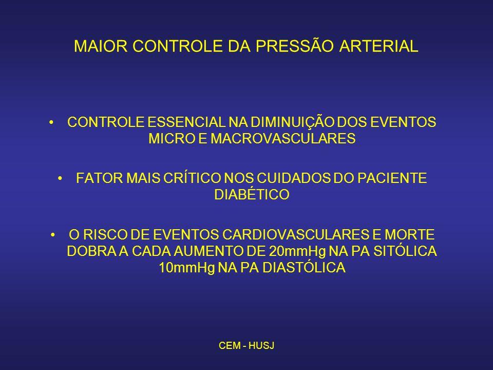 CEM - HUSJ MAIOR CONTROLE DA PRESSÃO ARTERIAL CONTROLE ESSENCIAL NA DIMINUIÇÃO DOS EVENTOS MICRO E MACROVASCULARES FATOR MAIS CRÍTICO NOS CUIDADOS DO PACIENTE DIABÉTICO O RISCO DE EVENTOS CARDIOVASCULARES E MORTE DOBRA A CADA AUMENTO DE 20mmHg NA PA SITÓLICA 10mmHg NA PA DIASTÓLICA