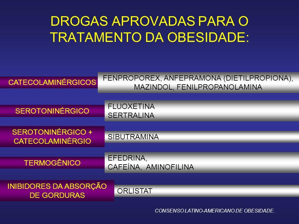 DROGAS APROVADAS PARA O TRATAMENTO DA OBESIDADE: CATECOLAMINÉRGICOS FENPROPOREX, ANFEPRAMONA (DIETILPROPIONA), MAZINDOL, FENILPROPANOLAMINA SEROTONINÉRGICO FLUOXETINA SERTRALINA SEROTONINÉRGICO + CATECOLAMINÉRGIO SIBUTRAMINA TERMOGÊNICO EFEDRINA, CAFEÍNA, AMINOFILINA INIBIDORES DA ABSORÇÃO DE GORDURAS ORLISTAT CONSENSO LATINO-AMERICANO DE OBESIDADE.