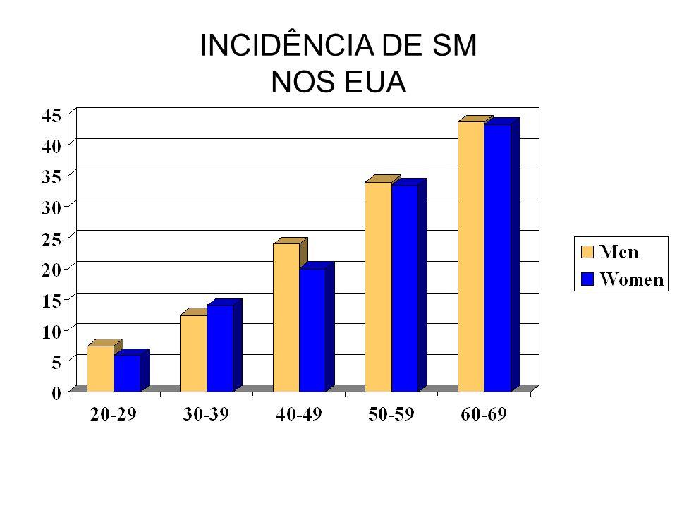 INCIDÊNCIA DE SM NOS EUA