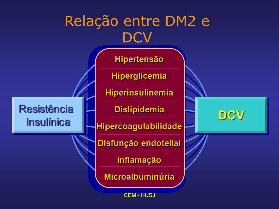 CEM - HUSJ Relação entre DM2 e DCVHipertensãoHiperglicemiaHiperinsulinemiaDislipidemiaHipercoagulabilidade Disfunção endotelial InflamaçãoMicroalbuminúria ResistênciaInsulínicaResistênciaInsulínicaDCVDCV