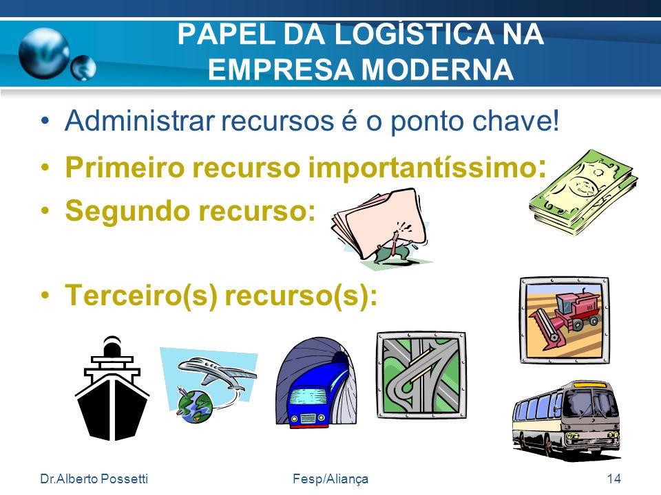 Dr.Alberto PossettiFesp/Aliança14 PAPEL DA LOGÍSTICA NA EMPRESA MODERNA Administrar recursos é o ponto chave! Primeiro recurso importantíssimo : Segun