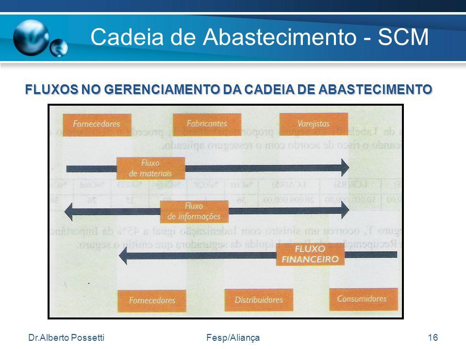 Dr.Alberto PossettiFesp/Aliança16 Cadeia de Abastecimento - SCM FLUXOS NO GERENCIAMENTO DA CADEIA DE ABASTECIMENTO