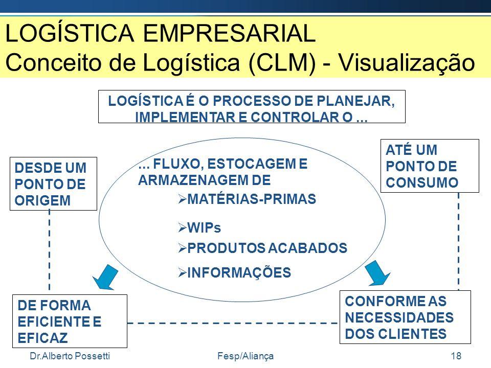 Dr.Alberto PossettiFesp/Aliança18 LOGÍSTICA EMPRESARIAL Conceito de Logística (CLM) - Visualização LOGÍSTICA É O PROCESSO DE PLANEJAR, IMPLEMENTAR E C