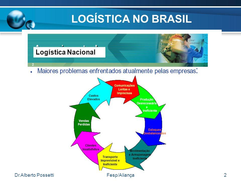 Dr.Alberto PossettiFesp/Aliança2 LOGÍSTICA NO BRASIL Logística Nacional