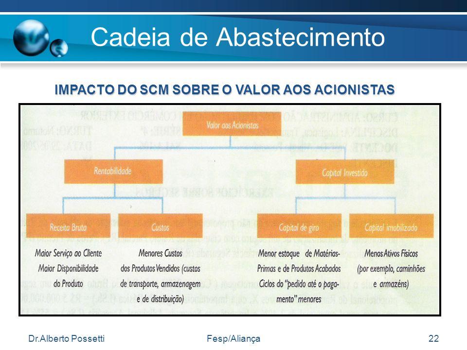 Dr.Alberto PossettiFesp/Aliança22 Cadeia de Abastecimento IMPACTO DO SCM SOBRE O VALOR AOS ACIONISTAS