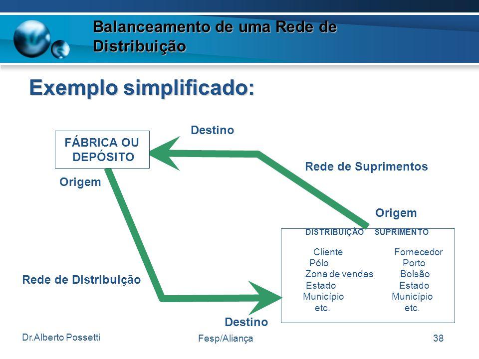 Balanceamento de uma Rede de Distribuição Exemplo simplificado: DISTRIBUIÇÃO SUPRIMENTO Cliente Fornecedor Pólo Porto Zona de vendas Bolsão Estado Mun