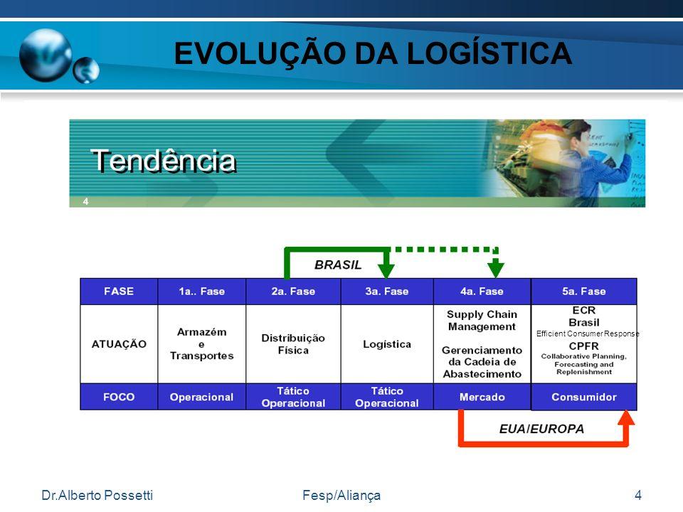 Dr.Alberto PossettiFesp/Aliança4 EVOLUÇÃO DA LOGÍSTICA Efficient Consumer Response
