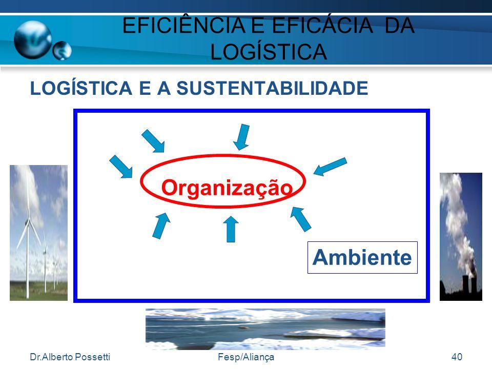 Dr.Alberto PossettiFesp/Aliança40 EFICIÊNCIA E EFICÁCIA DA LOGÍSTICA LOGÍSTICA E A SUSTENTABILIDADE Organização Ambiente