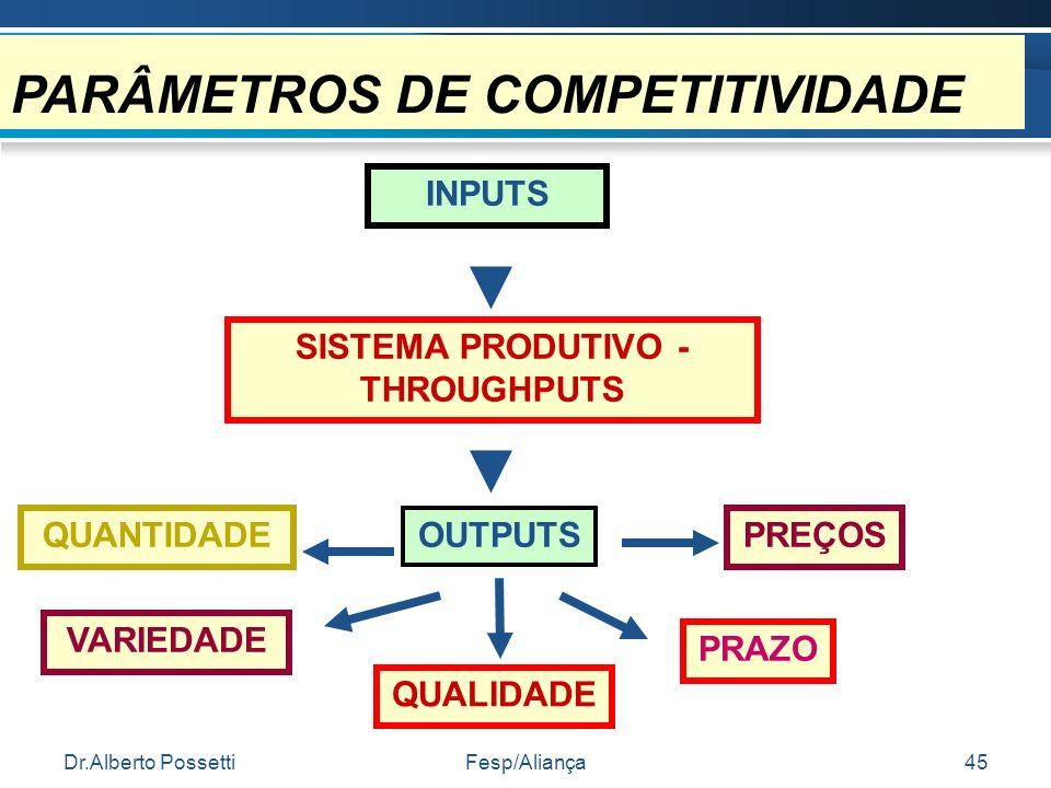 Dr.Alberto PossettiFesp/Aliança45 PARÂMETROS DE COMPETITIVIDADE INPUTS SISTEMA PRODUTIVO - THROUGHPUTS OUTPUTSQUANTIDADE VARIEDADE QUALIDADE PRAZO PRE
