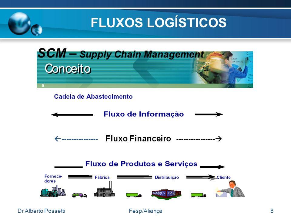 Dr.Alberto PossettiFesp/Aliança8 FLUXOS LOGÍSTICOS --------------- Fluxo Financeiro ---------------- SCM – Supply Chain Management