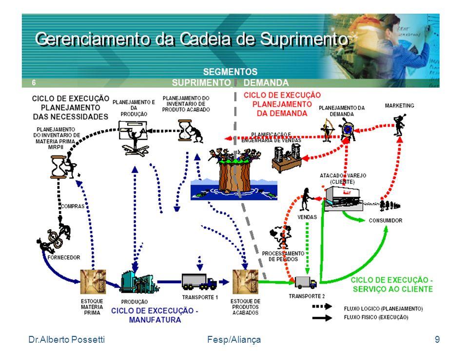Dr.Alberto PossettiFesp/Aliança9 Gerenciamento da Cadeia de Abastecimento