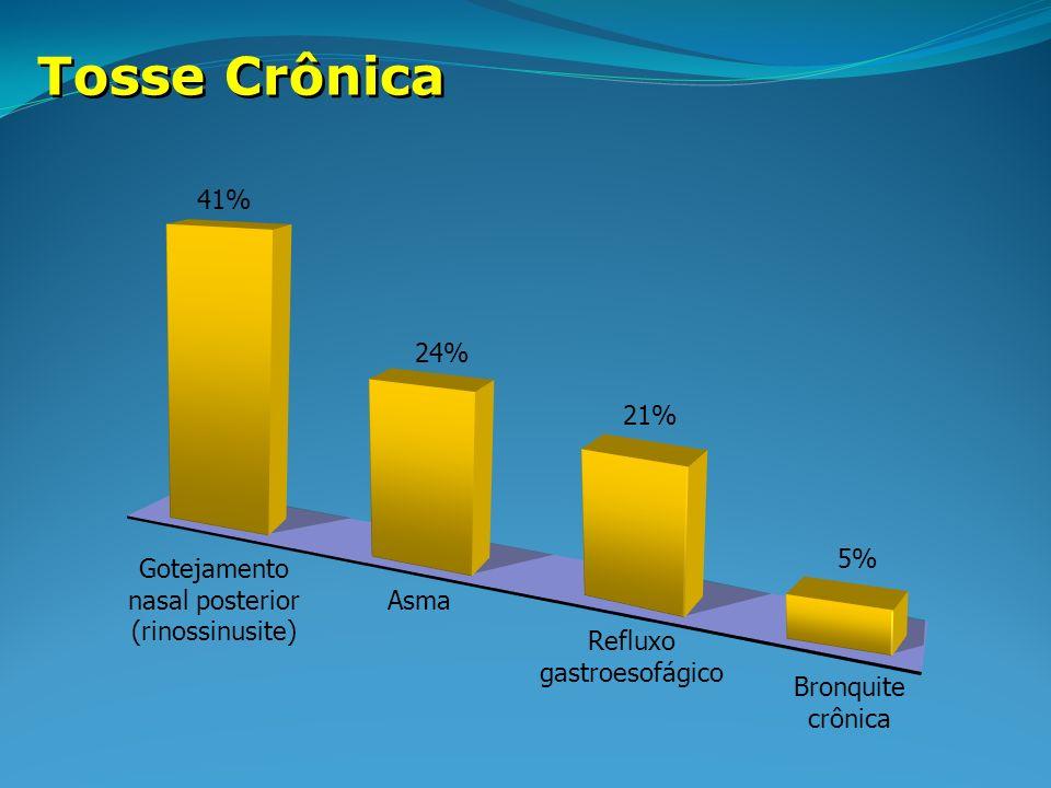 Tosse Crônica Gotejamento nasal posterior (rinossinusite) Asma Refluxo gastroesofágico Bronquite crônica 21% 24% 5% 41%