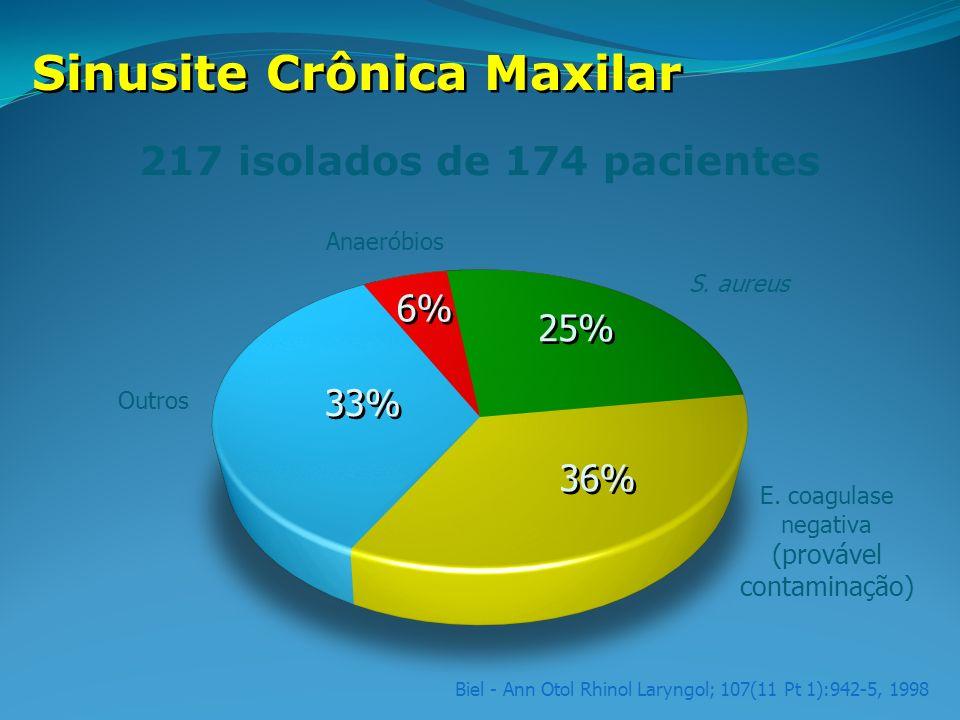 Biel - Ann Otol Rhinol Laryngol; 107(11 Pt 1):942-5, 1998 Sinusite Crônica Maxilar 217 isolados de 174 pacientes Anaeróbios 6% S. aureus 25% Outros 33