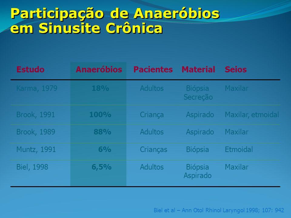 Biel et al – Ann Otol Rhinol Laryngol 1998; 107: 942 Participação de Anaeróbios em Sinusite Crônica Estudo AnaeróbiosPacientesMaterialSeios Karma, 1979 18% Adultos BiópsiaMaxilar Secreção Brook, 1991 100% Criança AspiradoMaxilar, etmoidal Brook, 1989 88% Adultos AspiradoMaxilar Muntz, 1991 6% Crianças BiópsiaEtmoidal Biel, 1998 6,5% Adultos BiópsiaMaxilar Aspirado